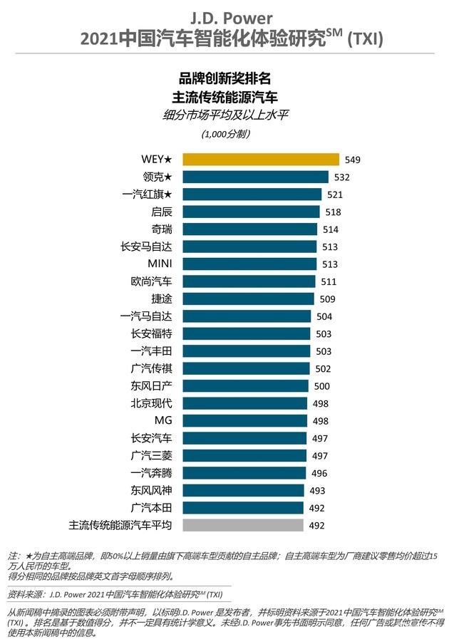 J.D.Power:2021年中国汽车智能化研究 国产车碾压合资品牌