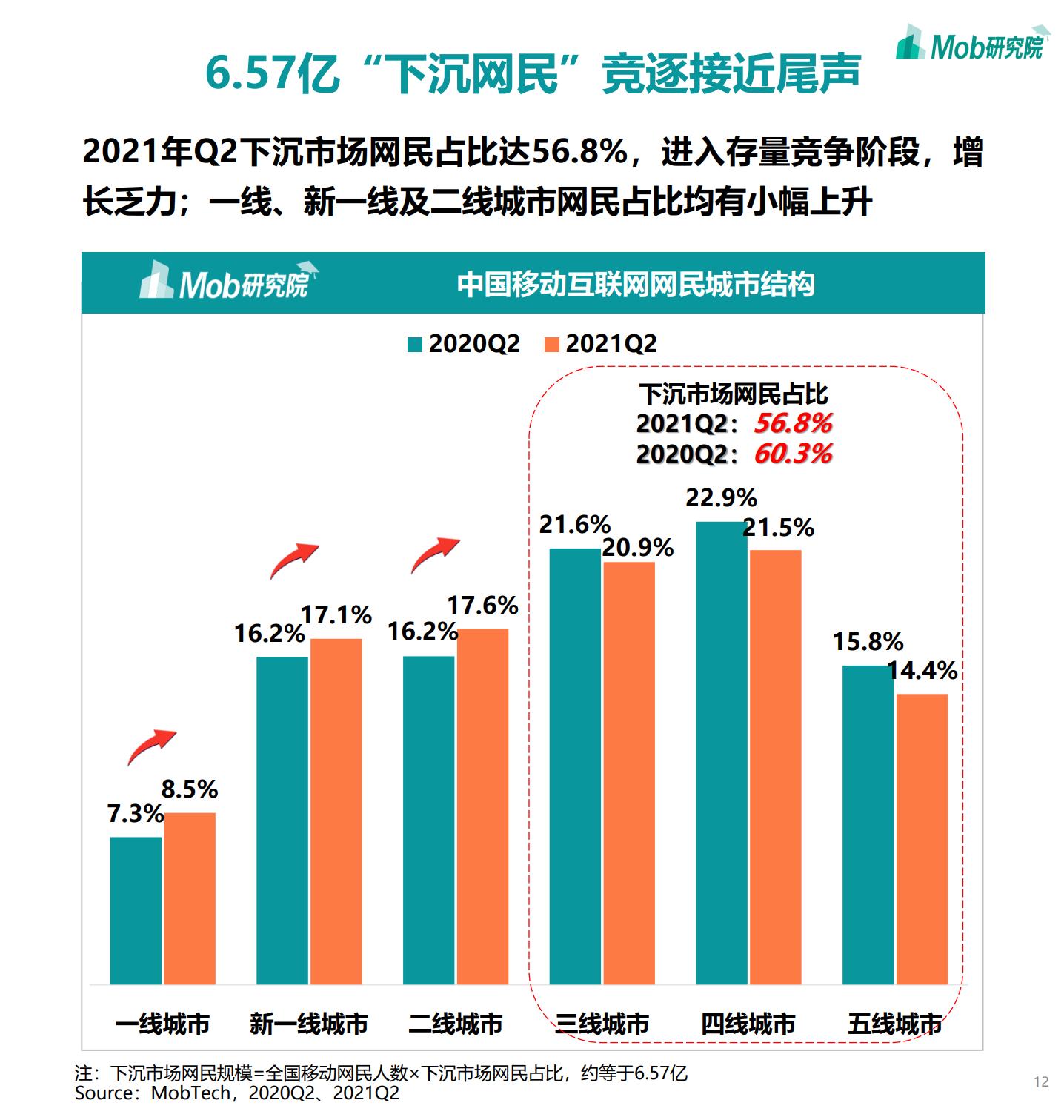 2021年中国移动互联网半年度大报告插图11