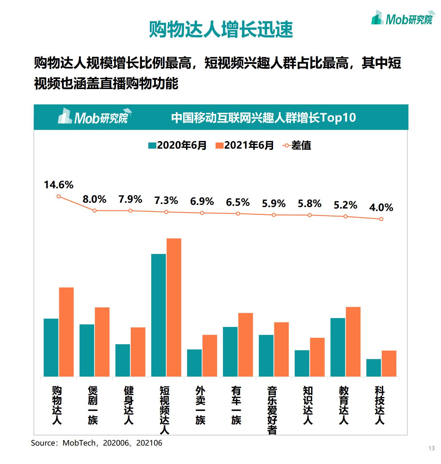 2021年中国移动互联网半年度大报告插图12