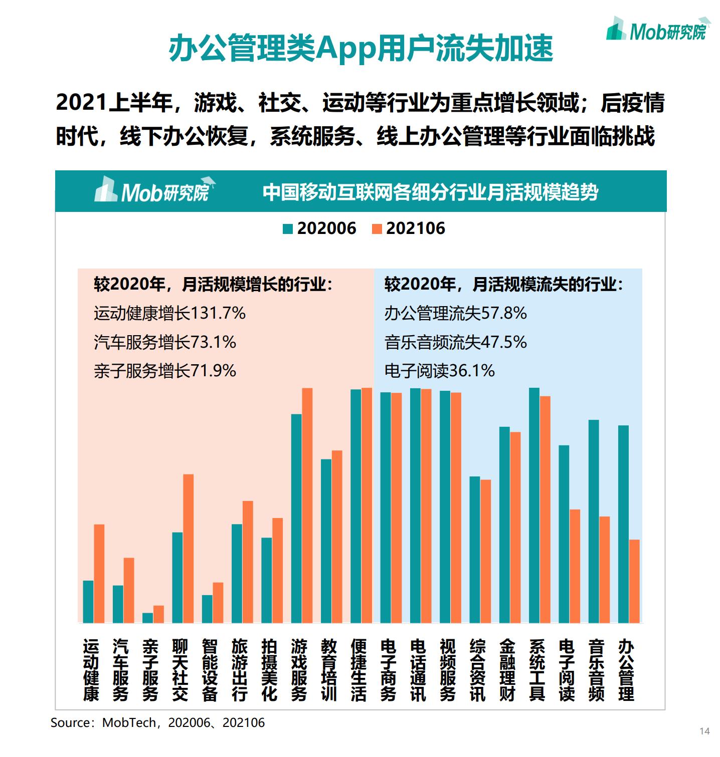 2021年中国移动互联网半年度大报告插图13