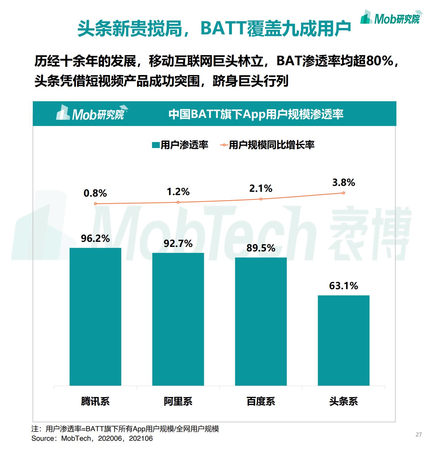 2021年中国移动互联网半年度大报告插图26