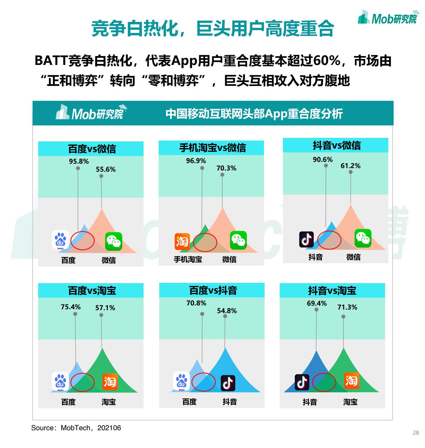 2021年中国移动互联网半年度大报告插图27