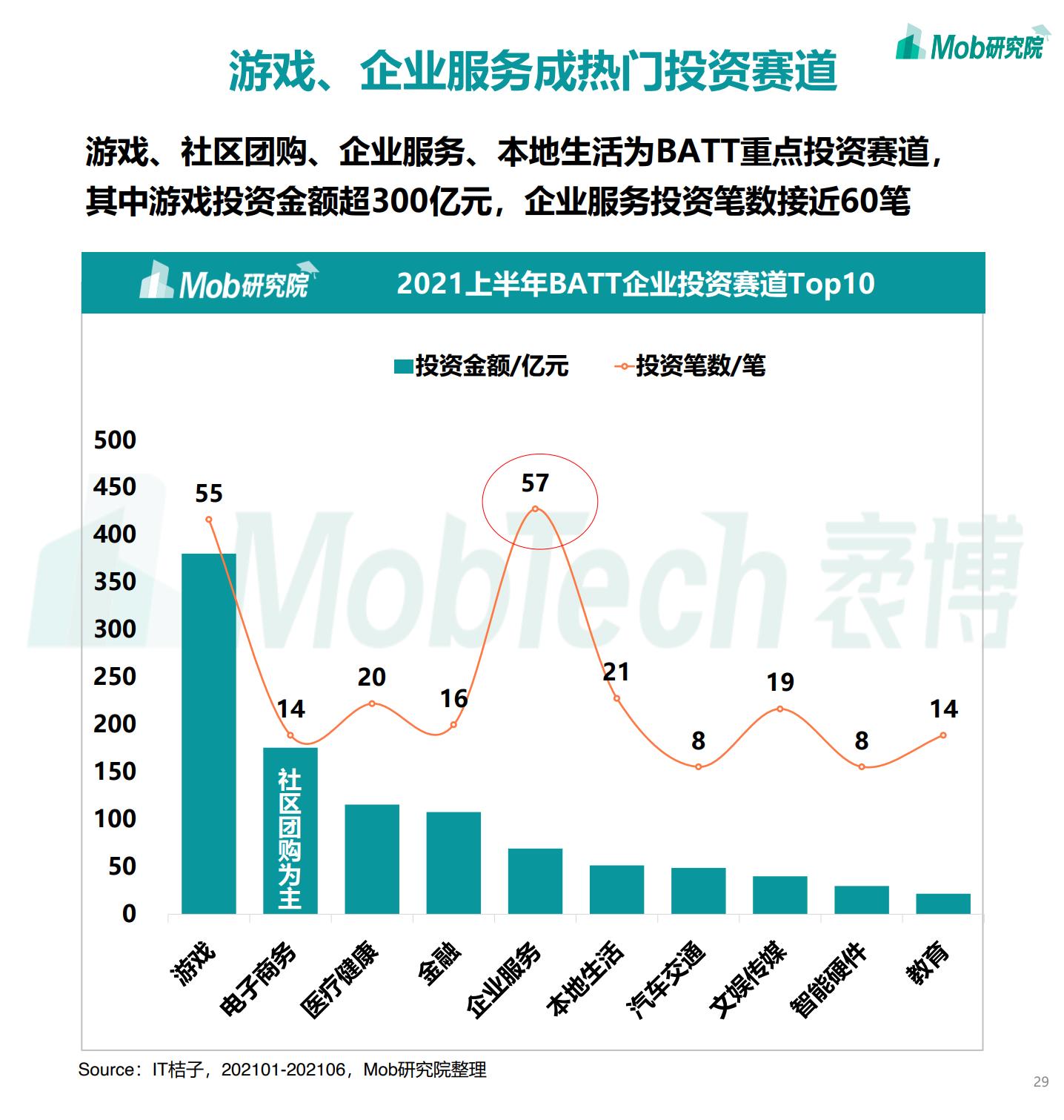 2021年中国移动互联网半年度大报告插图28