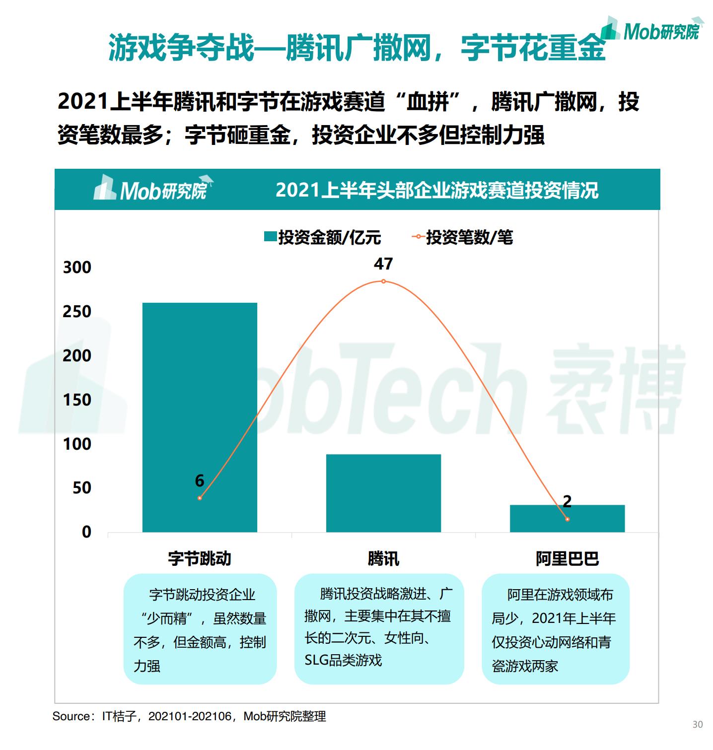 2021年中国移动互联网半年度大报告插图29