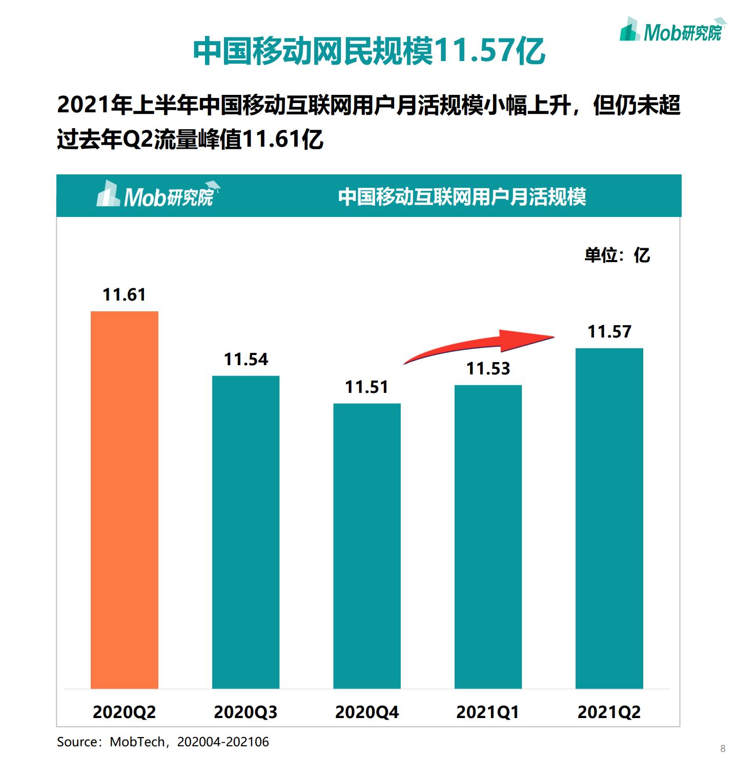 2021年中国移动互联网半年度大报告插图7