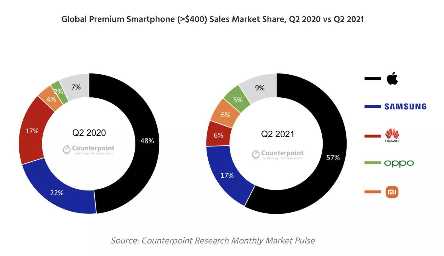 Counterpoint:2021年Q2全球高端手机苹果销量占 57%