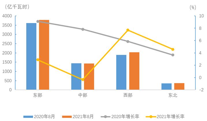 中电联:2021年1-8月电力消费情况