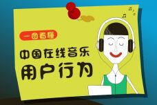 一图看懂中国在线音乐用户行为2-1.jpg
