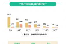 七麦数据(原ASO100):2018年2月App-Store推广行情总结报告.png