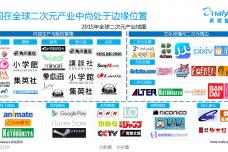 中国二次元产业及二次元内容消费专题研究报告2015_000007.png