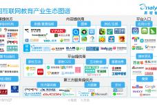 中国互联网教育产业生态图谱2015-01_000002.png