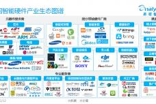 中国智能硬件产业生态图谱2015-01_000002.png
