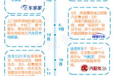 中国汽车后市场电商专题研究报告2015_000034.png