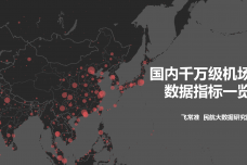 国内千万级机场数据指标一览_000001.png
