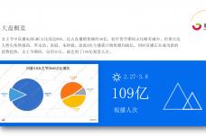 抖音3.8女王节-四大消费赛道直播规律解析 果集数据.2021.03_02.png