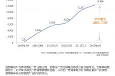 芒果移动大数据-原生广告高速增长-1.png