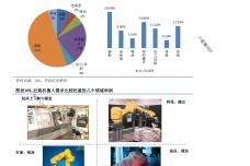 行业研究_华创证券_刘国清鲁佩_机械设备:机器人大趋势_2014021_000064.png