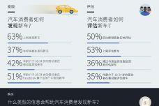 解读网络时代消费者的购车流程_000001.jpg