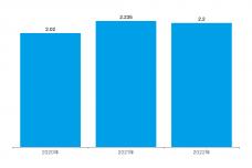 预计2020-2022年全球iPhone出货量数据.png
