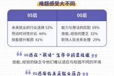 00后vs95后:2019年暑期职场生存报告.png