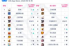 10月中国大陆热门游戏.png