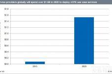 1469092185-7140-NFV-market-forecast.jpg