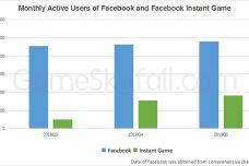 GameSkyfall:2019年第一季度Facebook小游戏的活跃用户超过9亿