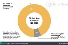 1574429763-1614-one-percent-apps-revenue.jpg