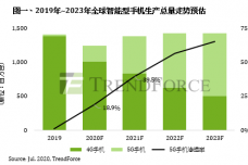 1595397083-7336-g手機市場占比圖一-cn-1.png