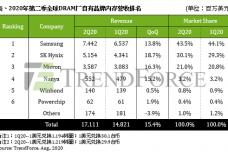 1597993359-4886-dram價增帶動產值表-cn.png