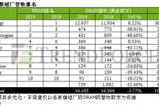 1598433773-7649-dram模組廠排名表一-cn.png