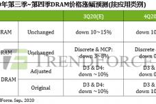 1599051584-2248-02-sr-dram現貨價格表-cn.png