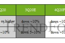 1602226227-3098-求態勢延續至4q20表-cn.png