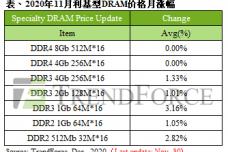 1606979805-8844-11月利基型dram價格-cn.png