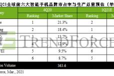 1615191690-1723-1q21手機生產排名表-cn.png