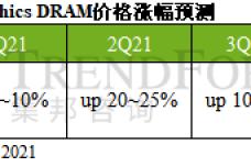 1628102270-2439-aphicsdram動能走弱表-cn.png