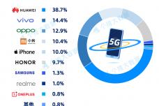 2、2021Q15G手机品牌市占率.png