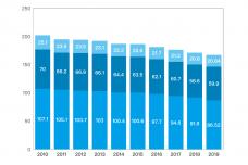 2010-2019年日本人口出生数、结婚件数、离婚件数.png