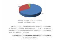 2014年中国金融不良资产市场调查报告_000090.png