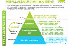 2015年中国汽车后市场养护类电商行业白皮书简版_000005.png