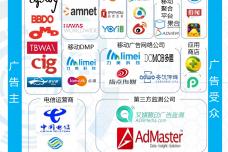 2016上半年中国移动DSP行业发展研究报告_000008.png