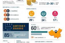 2018年中国金融科技就业状况_000003.jpg