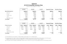 2018年第三财季苹果财报数据表_000001.png