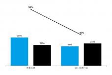 2018-2019年全球苹果手表-VS-全球瑞士手表出货量.png