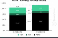 2018-q2-cn-ios-download-yoy-growth.png