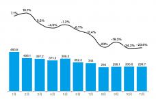 2019年1-11月香港零售业销售额及同比增长率.png