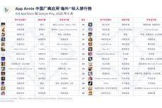 2020年5月中国厂商应用收入排行榜.jpg