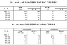 2021年1—3月份东中西部和东北地区房地产开发投资情况.png