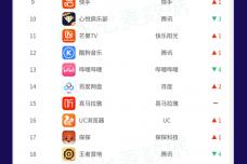 3月热门应用收入榜Top30.png