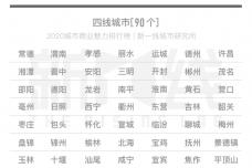6.-2020城市商业魅力排行榜完整排名排名(337城市).png